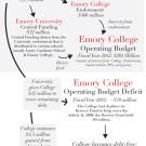 emoryfinancesflowchart