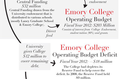 College to End Fiscal Year 2013 With Balanced Budget