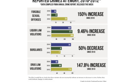 Annual Emory Crime Report Released