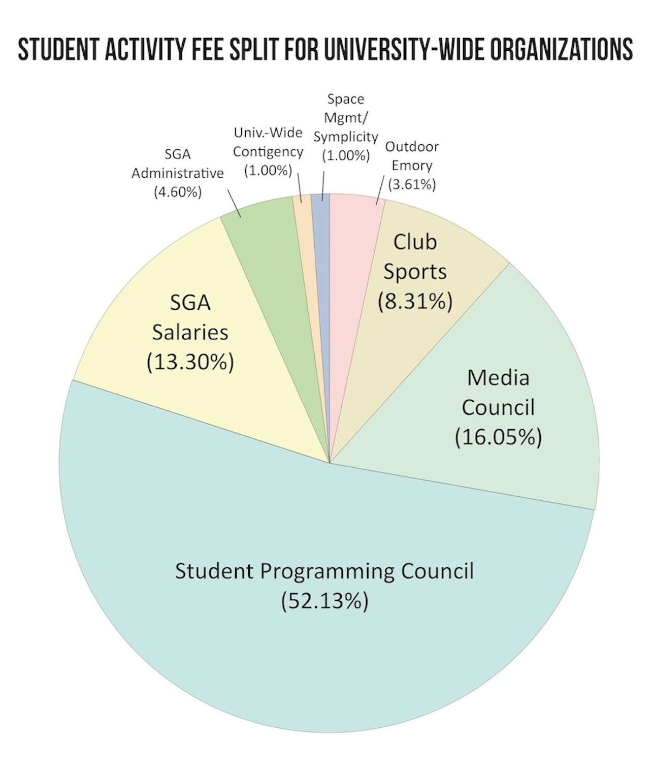 SGA Overfunded Organizations for Two Years Due to Accounting Error