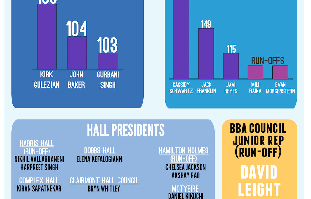 Fall 2014 Student Elections Results