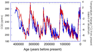 Temperature change (blue) and carbon dioxide change (red) observed in ice core records National Oceanic and Atmospheric Administration: https://www.ncdc.noaa.gov/paleo/globalwarming/temperature-change.html