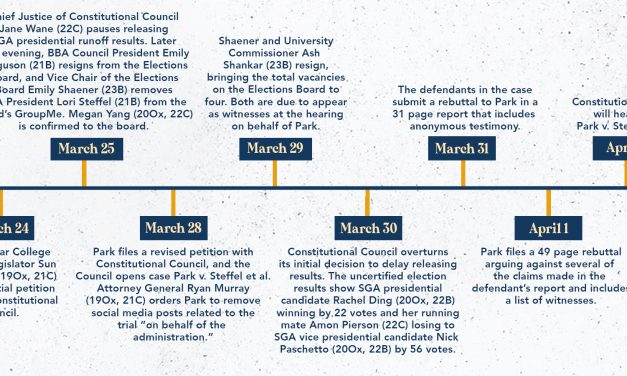 Here's What You Need to Know About the SGA Elections Debacle